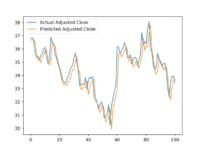Graph of actual GM price versus Keras model predicted price