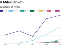 Graph of total miles driven by the major AV companies testing in California